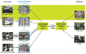Schema des Syndikats